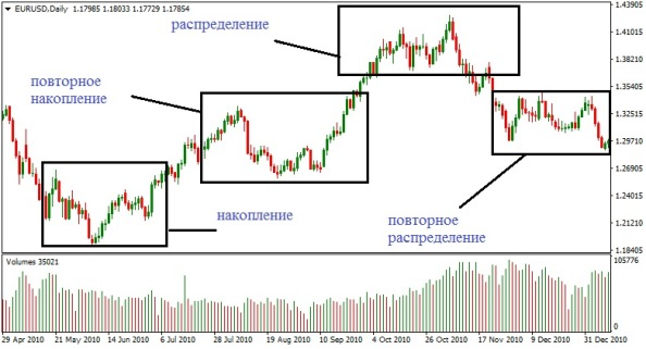 рыночные периоды