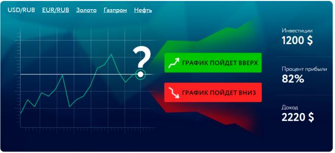 Инвестиционные компании бинарные опционы forex ea generator на русском скачать бесплатно