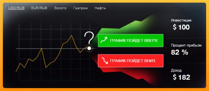 Новые инструменты финансовые опционы binary options signals providers review